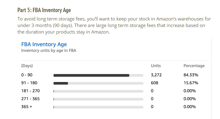 FBA Inventory Age