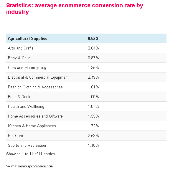 ecommerce metrics and KPIs