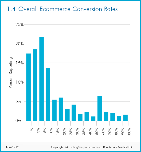 ecommerce metrics conversion rates