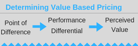 Ecommerce value based pricing strategy