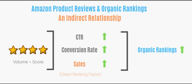 Amazon Reviews & Organic Rankings - Indirect Ranking Factor - Amazon SEO