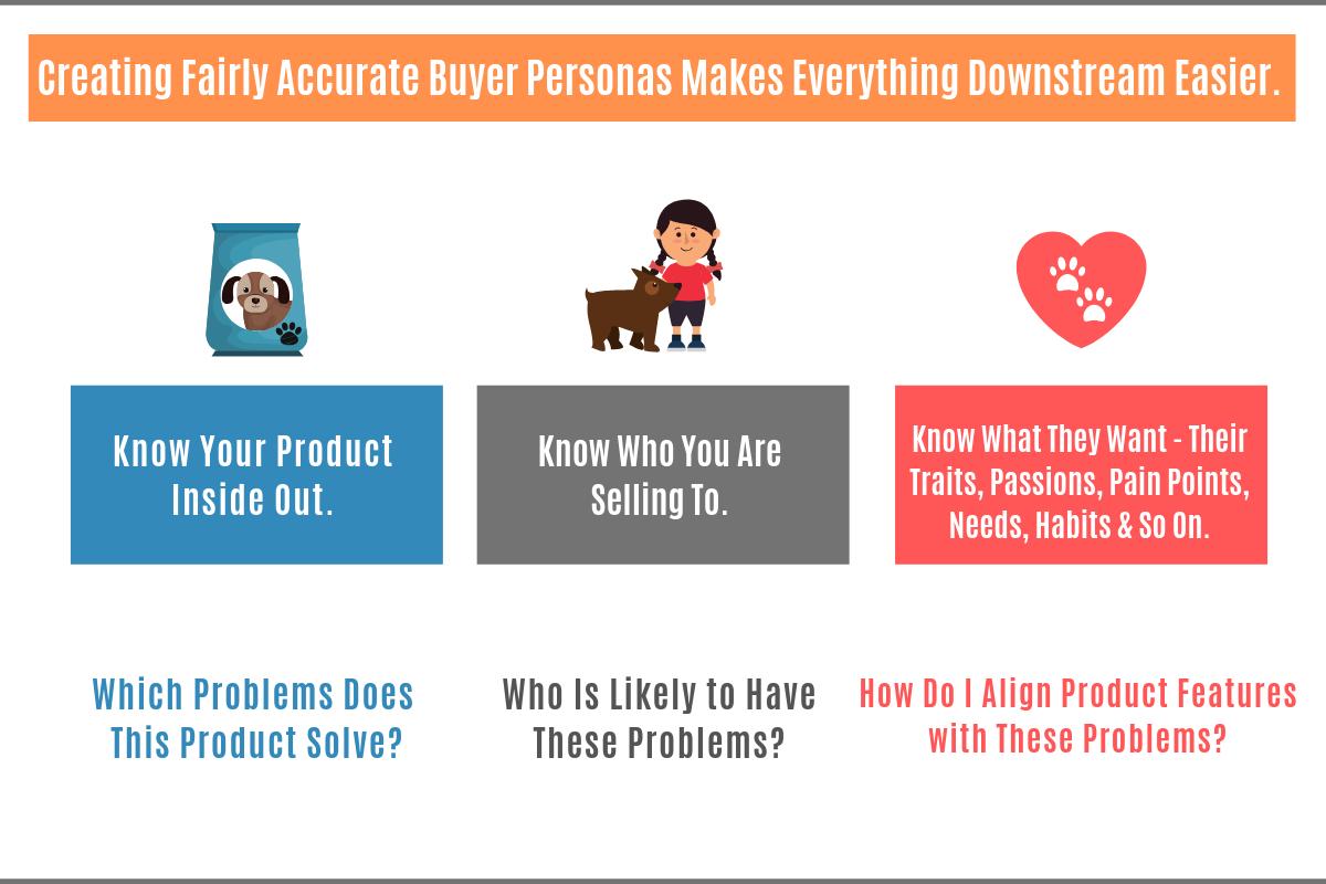 Creating Buyer Personas & Audience Targeting - Amazon SEO