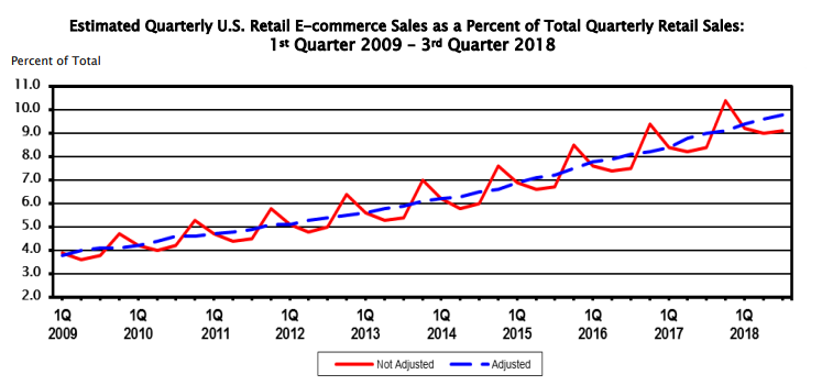 Future eCommerce Trends Estimate