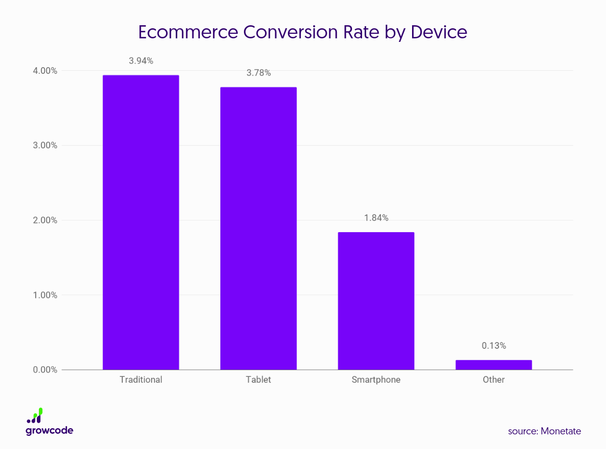 ecommerce conversion rates by device
