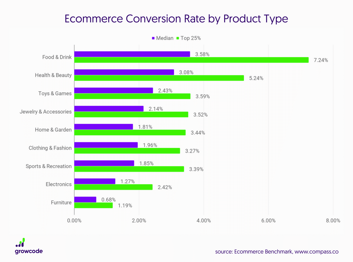 ecommerce conversion rates by indutry
