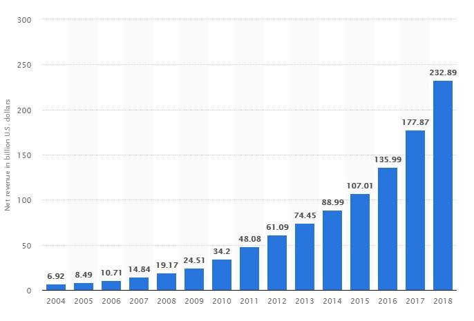 amazon graph