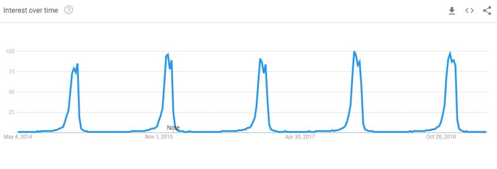 christmas lights google trends