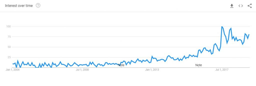 interest over time google trends