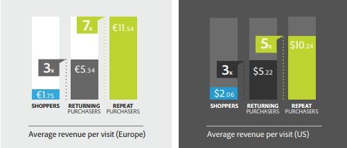 average revenue per repeat visit
