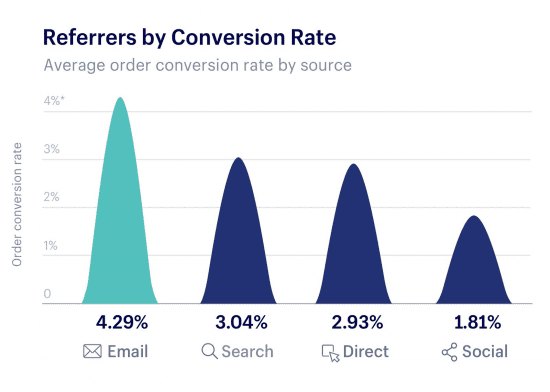 conversion rates by channel