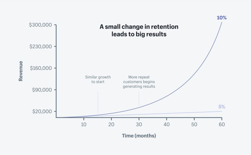 customer retention rates
