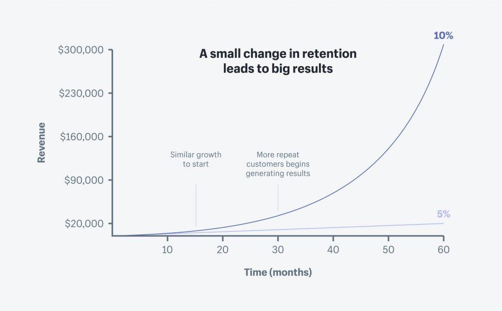 customer retention rates