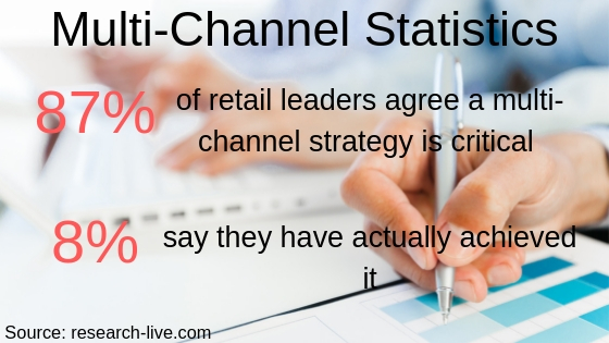 multi-channel statistics