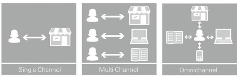 multi-channel vs omni channel