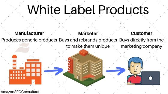 Amazon White Label Products 2020 How To Find Profitable Ideas