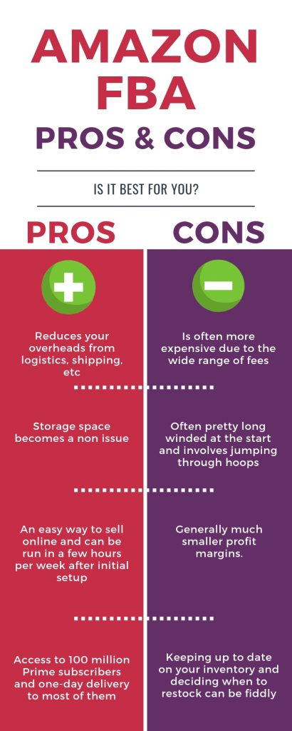amazon fba pros and cons