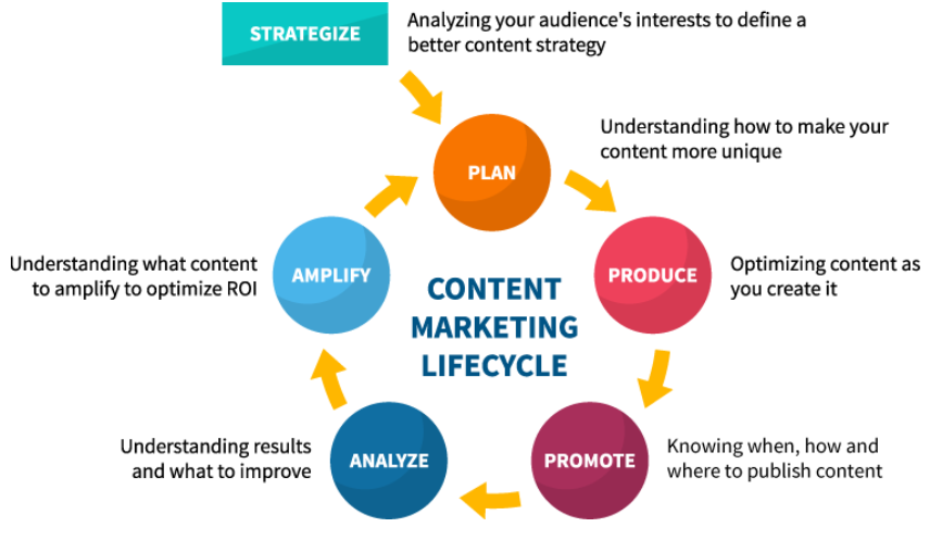 content marketing life cycle