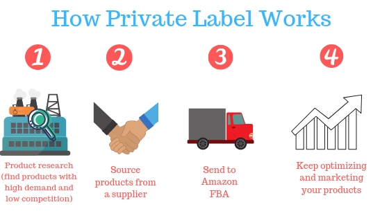 how private label works