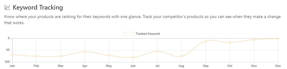 amz tracker keyword tracking