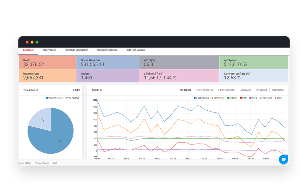 ppc entourage dashboard