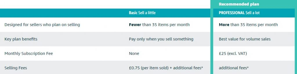 amazon uk selling fees