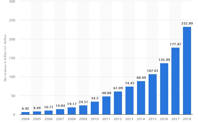 amazon sales growth