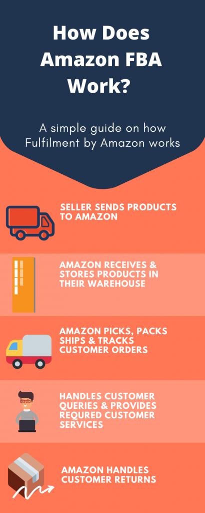Fulfillment-by-Amazon-FBA