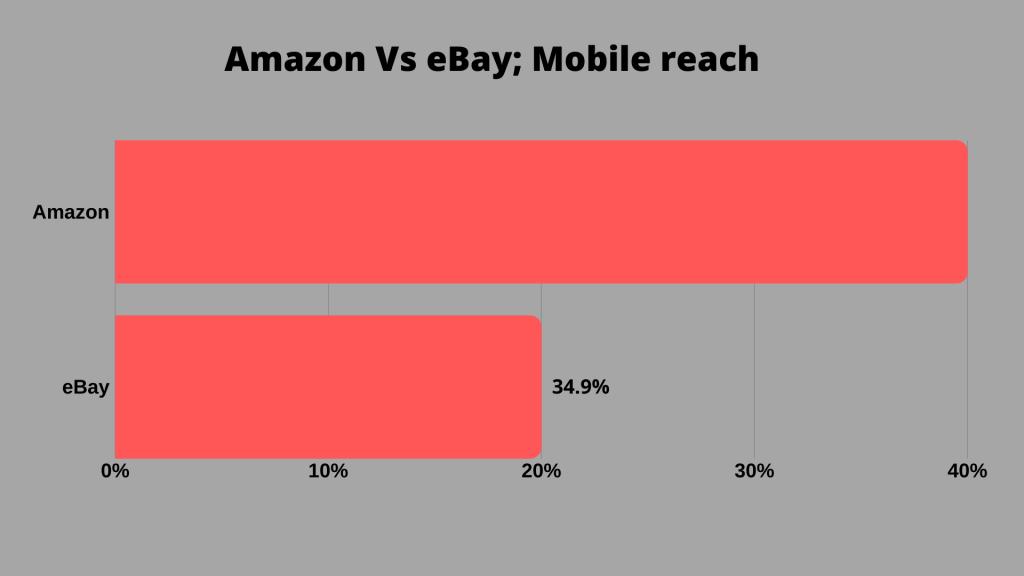 Mobile reach Amazon vs eBay