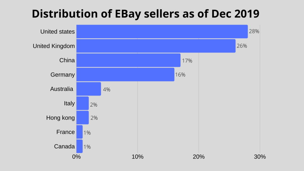 Distributon of eBay sellers as of 2019