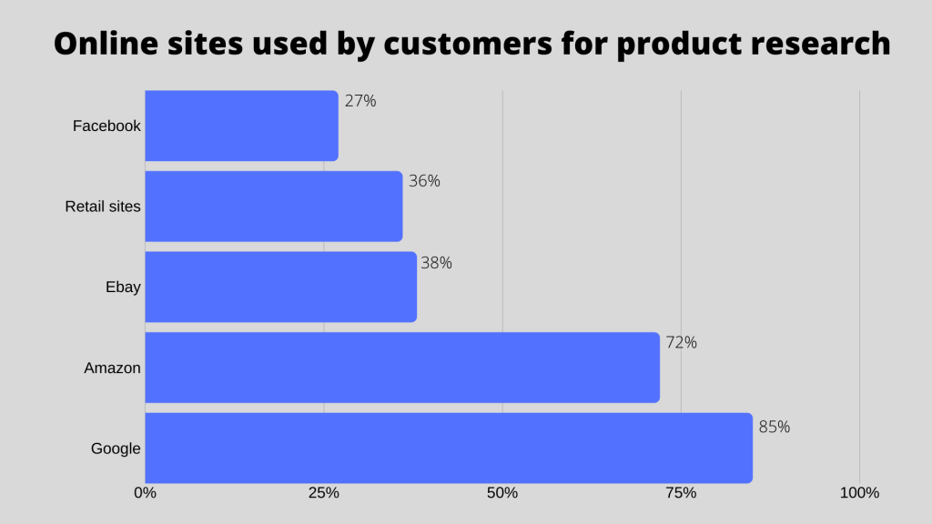 72% customers use Amazon to search for products. 38% use eBay