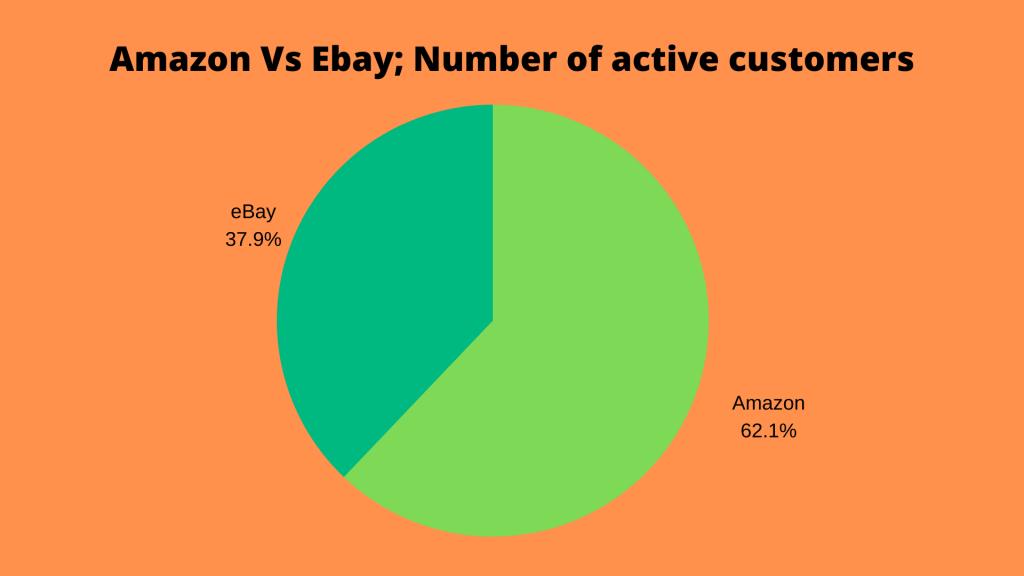 Active customers on Amazon vs eBay