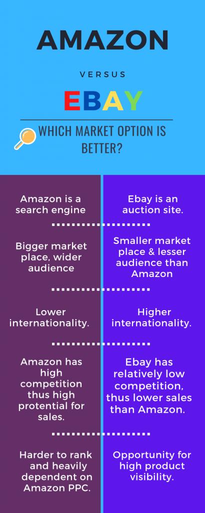 Amazon vs eBay comparison