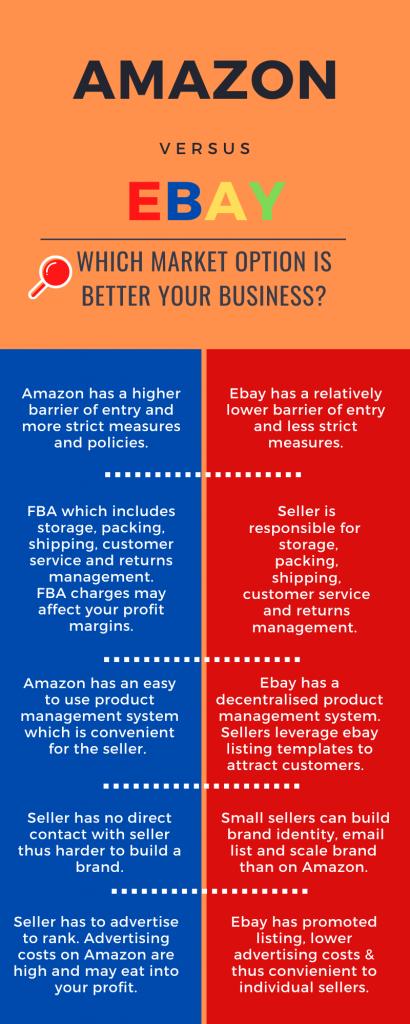 Amazon vs eBay advantages and disadvantages