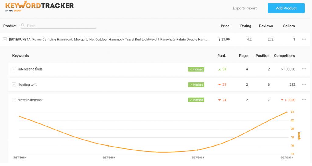 amzscout keyword tracker