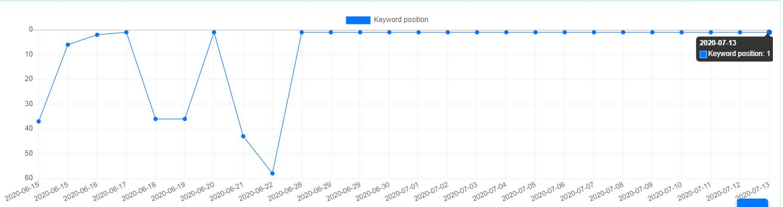 Keyword Ranking Positions - KeyworX Screenshot